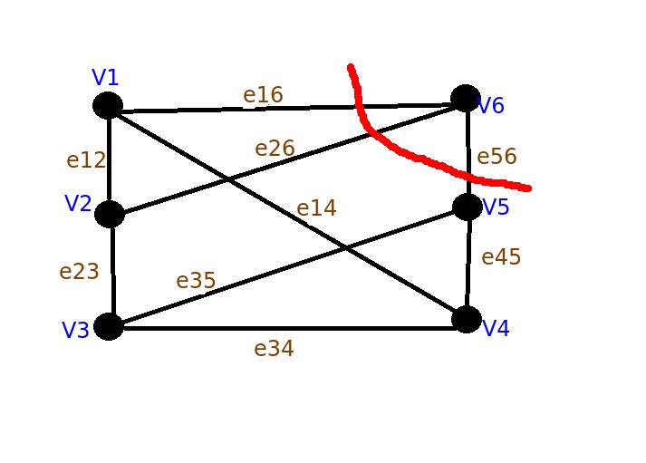 graph2_cut