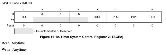 TSCR2