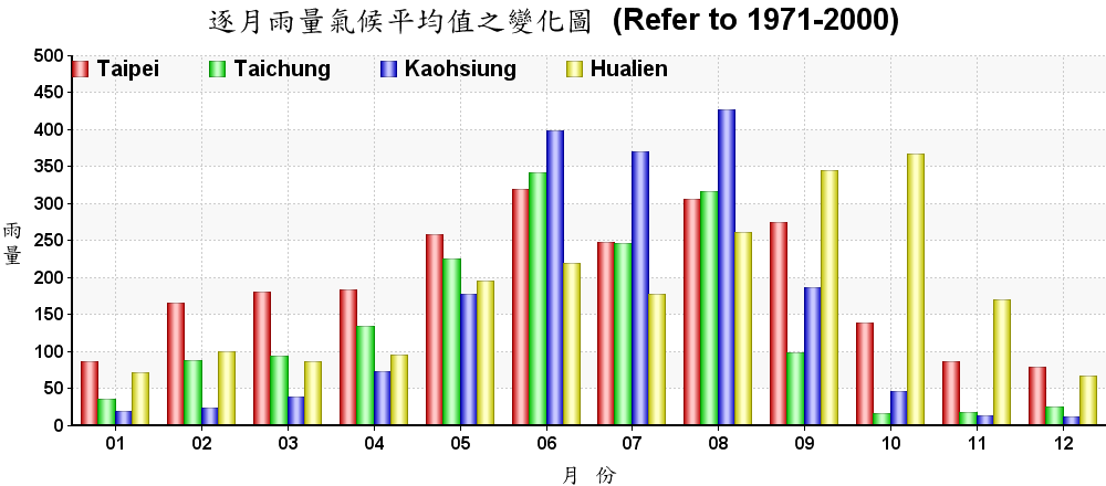 台湾温度-降水