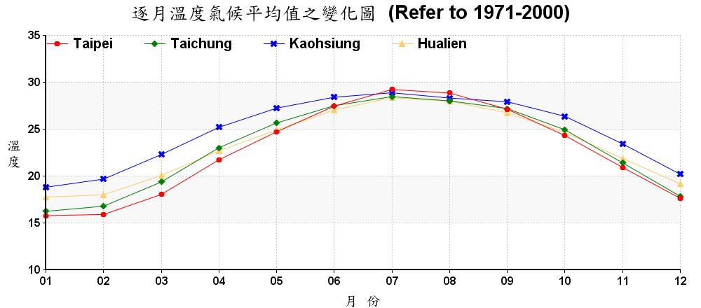 台湾气候-温度