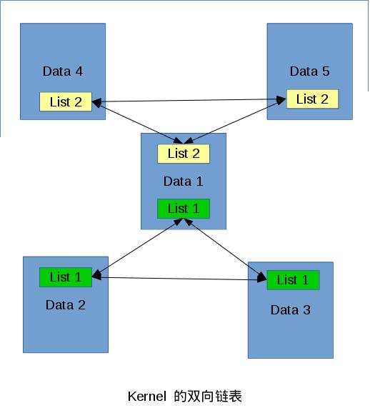 Kernel 双向链表