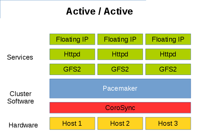 Pacemaker Active Active