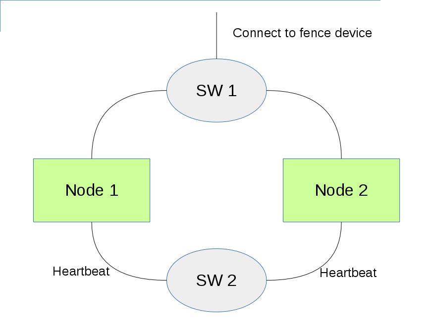 两节点集群示例